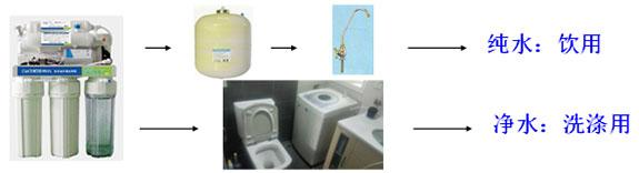 净水行业发展